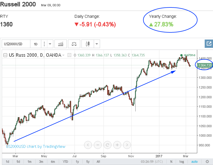 Russell 2000 Index Joes Insight